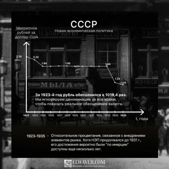 Российский рубль за 220 лет (USDRUB)