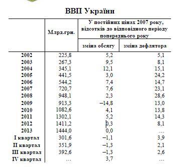 Об экономике Украины