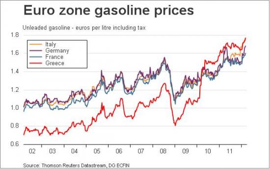 Греция... Цены на бензин...