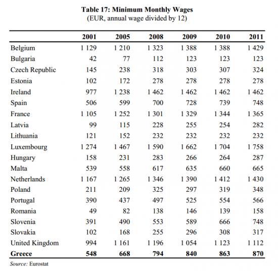 Минимальные заработные платы в Европе...