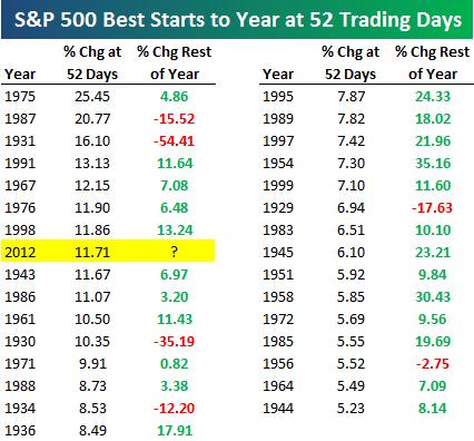 Индекс Nasdaq и индекс S&P 500: статистика по лучшим годам