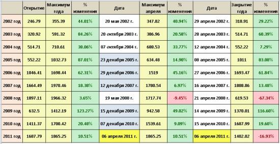 На самом ли деле в Апреле  рынок всегда показывает  годовые МАКСИМУМЫ ? Таблица...