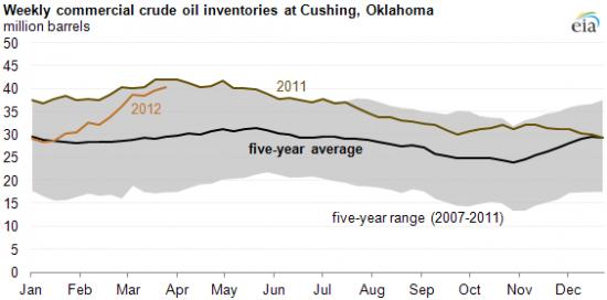 В ожидании данных о запасах нефти в США...