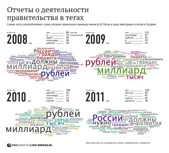 Отчет о деятельности правительства в тэгах...