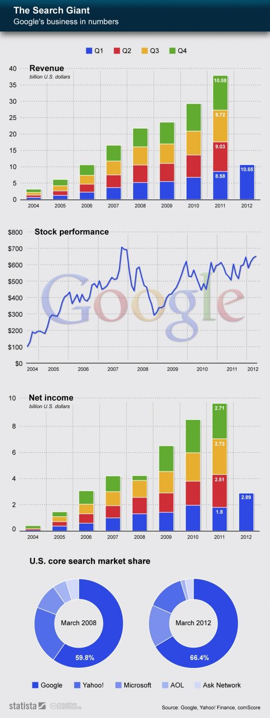 Инфографика Statista: как растет Google...
