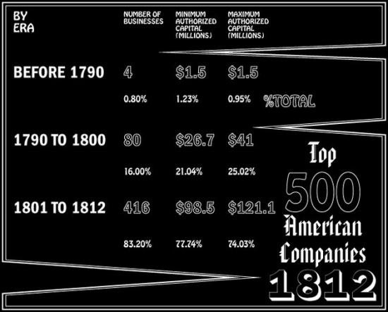 Fortune 500 за 1812 год: банки правят миром