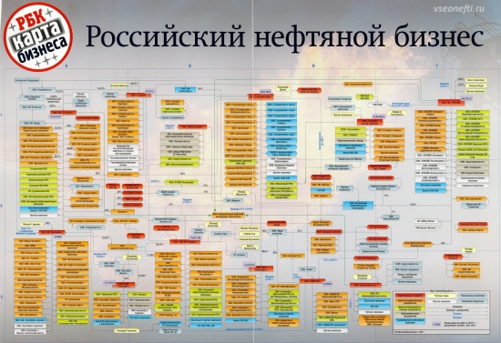 Карта российского нефтяного бизнеса из журнала РБК...