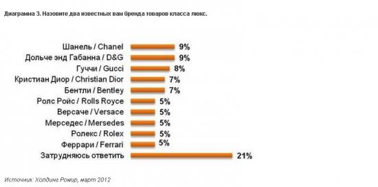 Россияне сочли доход в 300 тысяч рублей в месяц достаточным для роскошной жизни