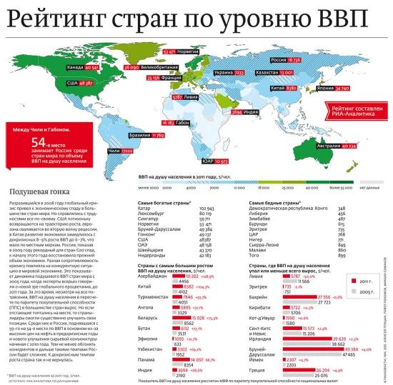 Рейтинг стран по уровню ВВП