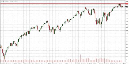Графический анализ...Аналогичные паттерны на недельном графике индекса DJ... Возможно ли повторение?