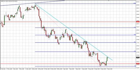 AUD/USD, как опережающий индикатор для РФР... И немного Газпрома..))