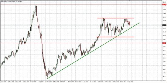 Нефть BRENT... Дневной и недельный графики... Первая цель - 116$ выполнена...