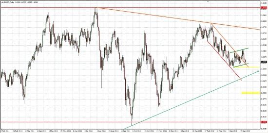 AUD/USD, как опережающий индикатор для РФР...