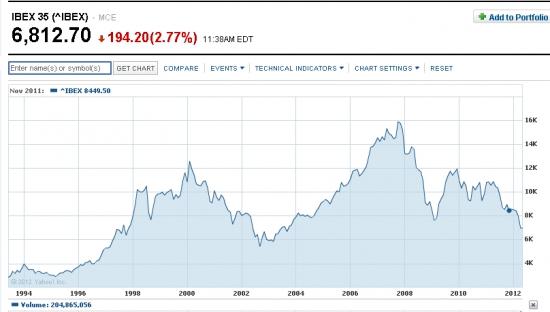 IBEX-35 по итогам торгов в Мадриде закрылся на минимуме с октября 2003 г...