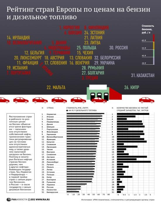 Бензиновый зарплатомер или рейтинг стран по ценам на бензин...