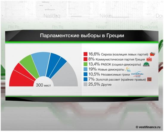 Инфографика : Кто есть кто в греческом парламенте...