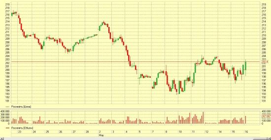 Роснефть сегодня будет лучше рынка из-за  полугодовой ребалансировки индексов MSCI...
