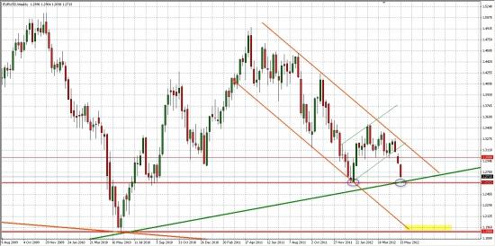 EUR/USD... Вблизи важнейших уровней, которые определят среднесрочное движение на рынках......