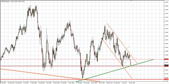 EUR/USD... Вблизи важнейших уровней...