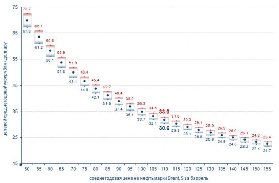 График Нефть => рубль...