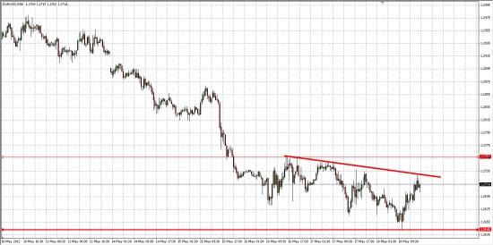 EUR/USD... Возможна небольшая коррекция......