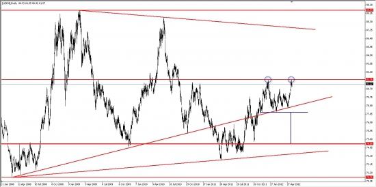 Индекс доллара DX и пара EUR/USD... Возможно формирование разворотных фигур графического анализа...