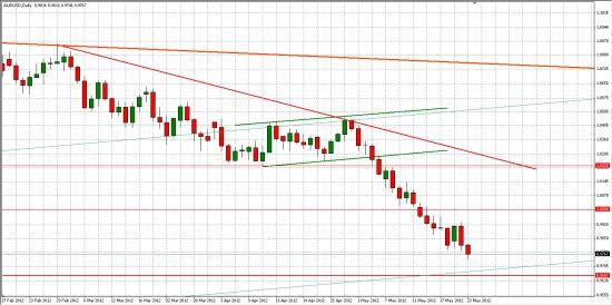 AUD/USD, как опережающий индикатор ...