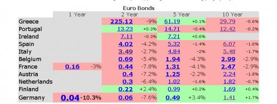 Доходности облигаций стран ЕЗ немного понизились...