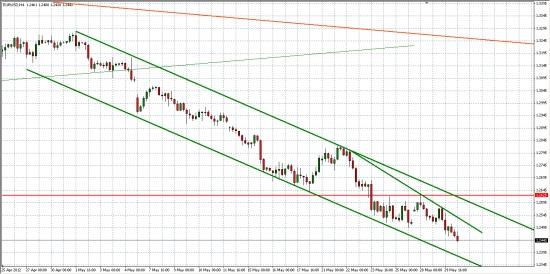 EUR/USD... Движение в четких каналах...