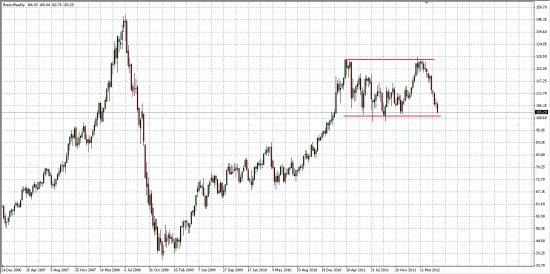 В ожидании СИЛЬНОГО  движения... Среднесрочный взгляд на индексы, валюту и нефть...