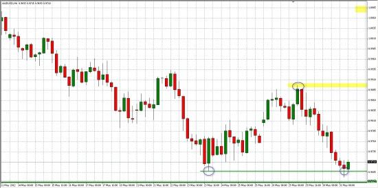 AUD/USD, как опережающий индикатор для РФР... Формируем фигуру Двойное Основание...