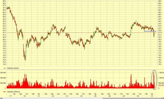 Сбербанк...  Свозили краткосрочных спекулей на стопы или просочилась инсайдерская  инфа о сроках приватизации?
