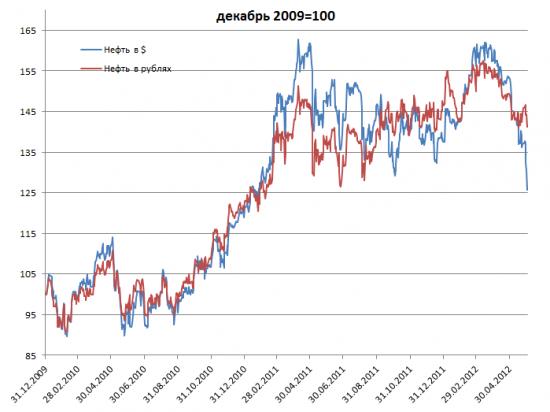 Как ЦБ сглаживает негативную конъюнктуру на рынке энергоносителей