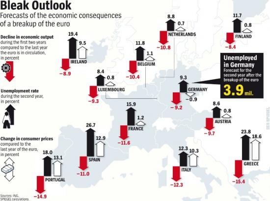 Последствия непредставимого: Что случится, если развалится Еврозона...(картинки из журнала SPIEGEL)