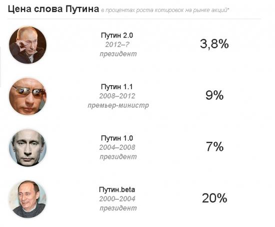 Цена слова Путина на фондовом рынке...( Слон.Ру)