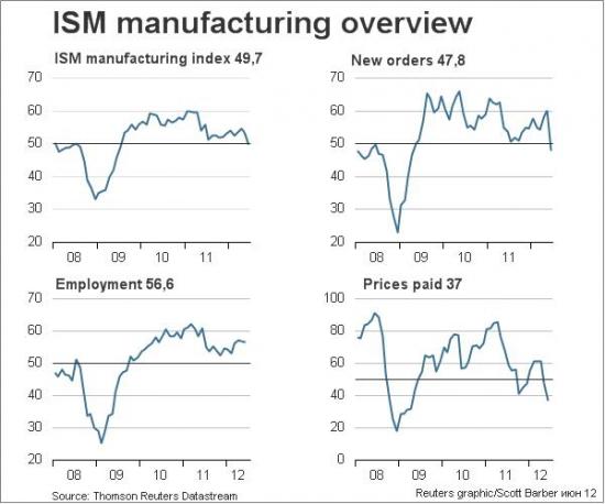 ISM ниже 50 впервые с июля 2009 года...