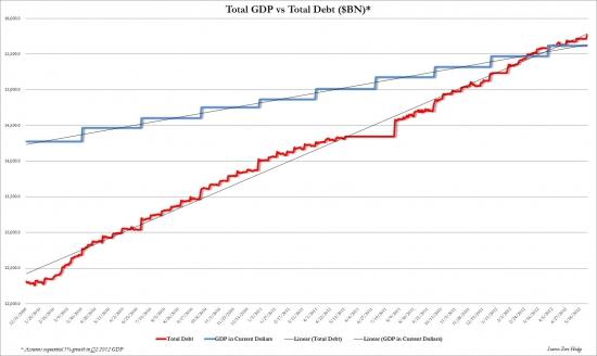 График: госдолг США побил рекорд Второй мировой (Zerohedge)