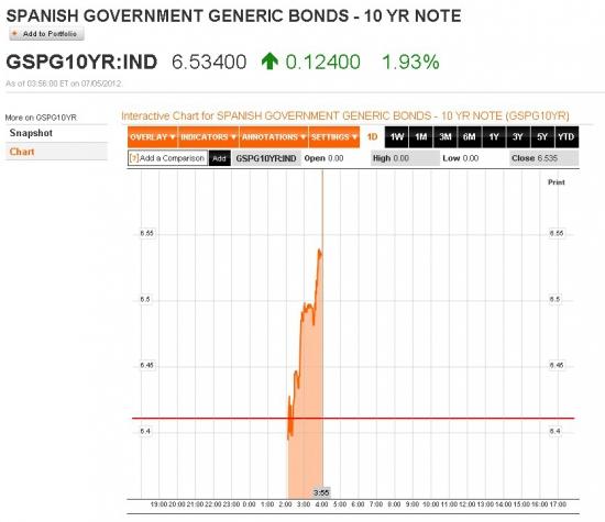 В 12.50 следим за аукционом по долговым обязательствам  Испании