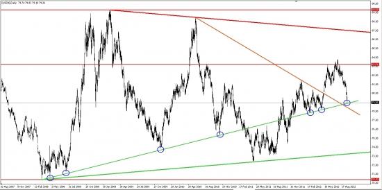 Индекс доллара DX может на этом уровне приостановиться...