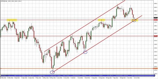 S&P500 - среднесрочный взгляд... Дневки и Недели...Жду продолжения роста...