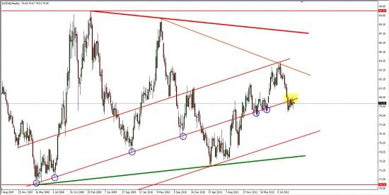 Индекс доллара DX может продолжить среднесрочное понижательное движение... А наш базарчик пойдет вверх...)
