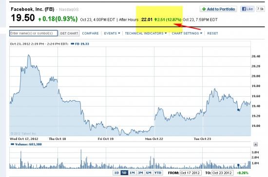 Фэйсбук после отчета +13% на постмаркете...