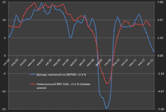 Какие сегодня выйдут данные по ВВП США?