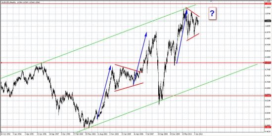 AUD/USD, как опережающий индикатор для РФР... Аналогичные паттерны...