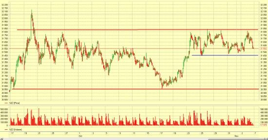 Рубль-доллар... Пора бы уже и к нижней границе канала двинуться...
