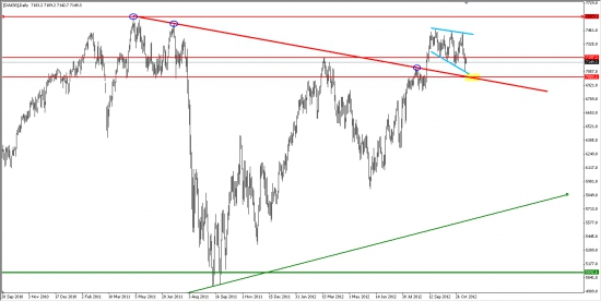 DAX30... Расширяющийся треугольник...