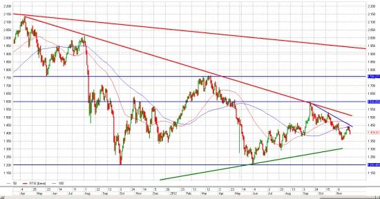Старт Ралли на российском ФР даст закрепление пары EUR/USD выше уровня 1.30...