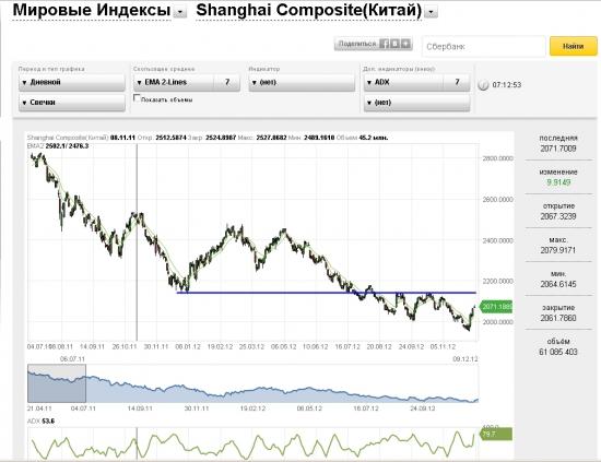 Shanghai Composite ... Пока отскакивает... Несмотря на стату...