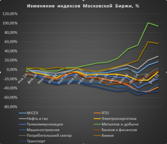 Российский рынок акций: до и после санкций