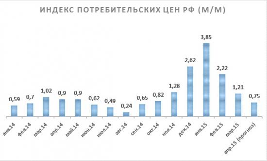 Ожидания по поводу заседания ЦБ РФ